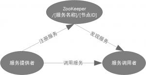 注册发现服务架构
