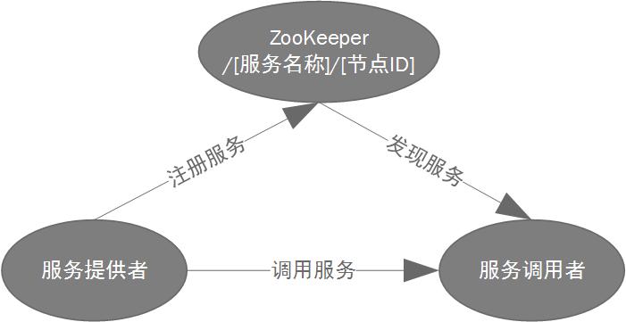 基于ZooKeeper的服务注册和发现实践  我爱我家