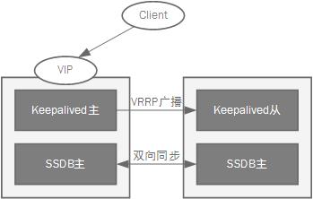 keepalived+ssdb